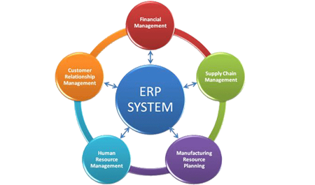 Erp Solutions